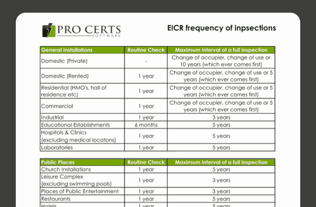 EICR Frequency of Inspections Chart